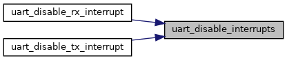 libopencm3: UART Control