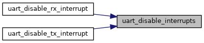 libopencm3: UART Interrupt control