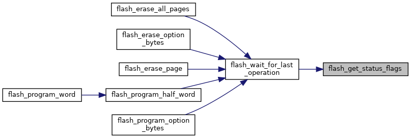 libopencm3: FLASH peripheral API