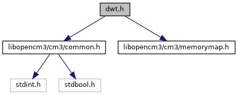 libopencm3: dwt h File Reference