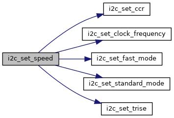 libopencm3: I2C Defines