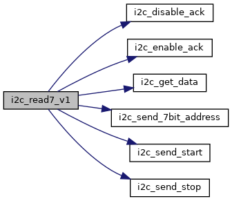 libopencm3: I2C peripheral API