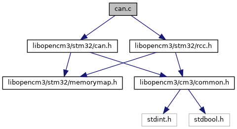 libopencm3: can c File Reference