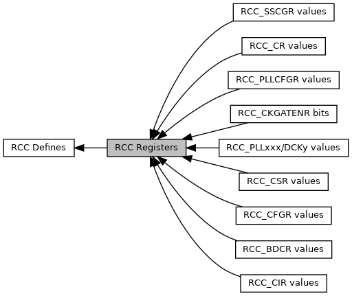 libopencm3: RCC Registers