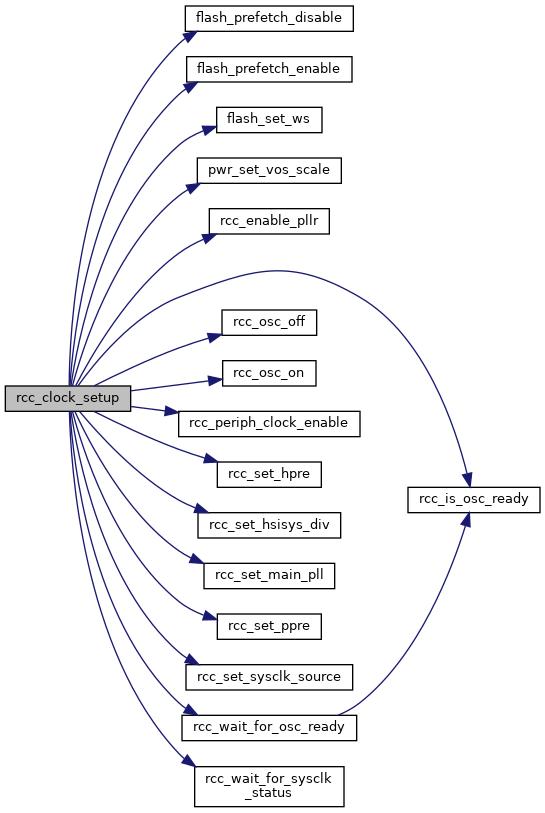 libopencm3: RCC peripheral API