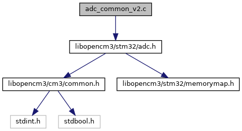 libopencm3: adc_common_v2 c File Reference