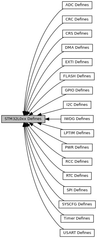 External Interrupt Gpio Stm32
