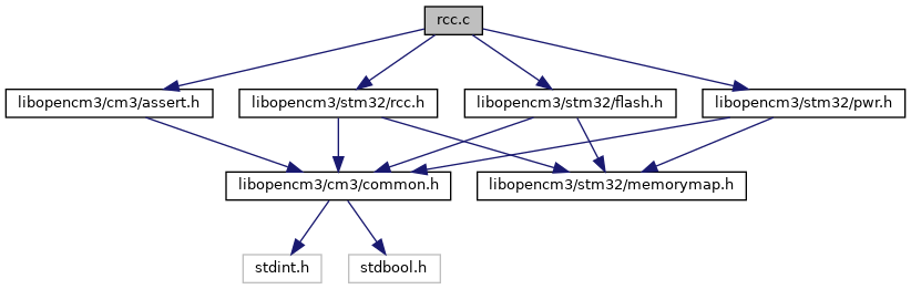 libopencm3: rcc c File Reference